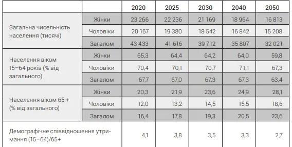Кількість пенсіонерів зростатиме