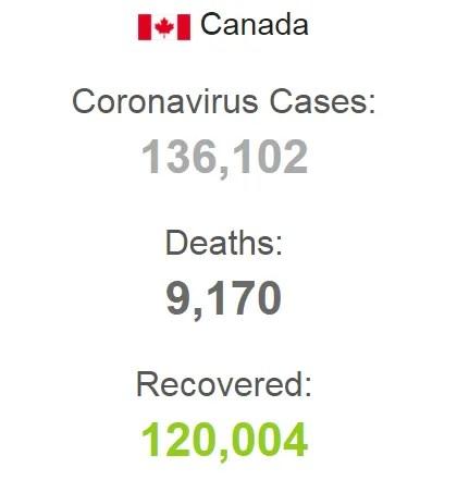 Статистика по COVID-19 в Канаде.