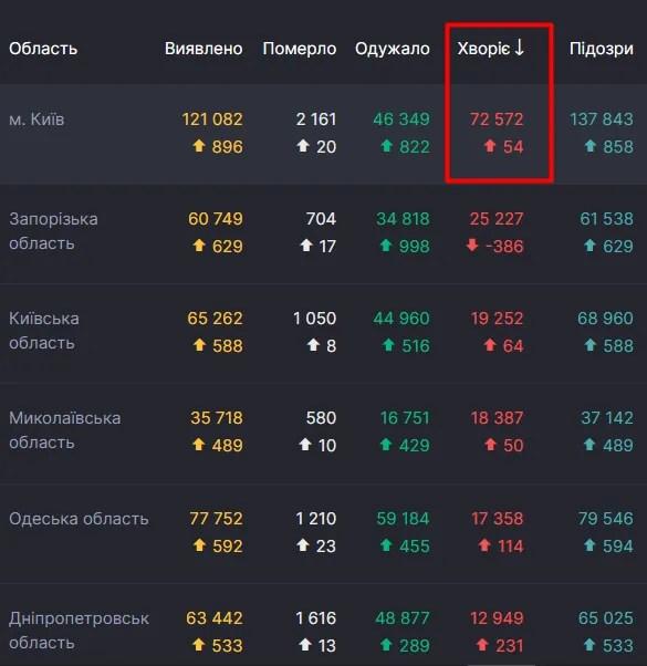 В Киеве - 1/4 часть всех активных случаев COVID-19