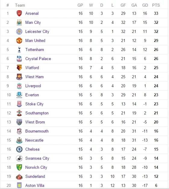 Arsenal Leads Line As Leicester Takes On Chelsea Tuko.co.ke