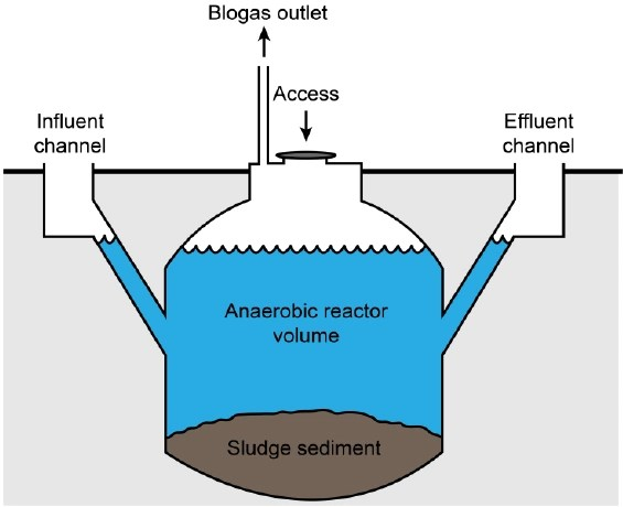 How to Produce Biogas in Nigeria