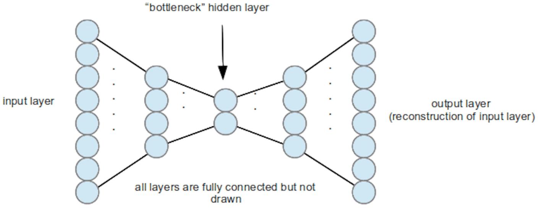 autoencoder layers