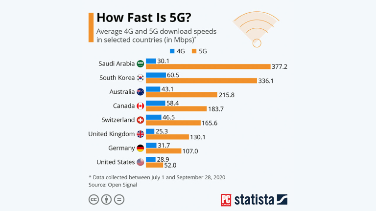 5G speeds compared