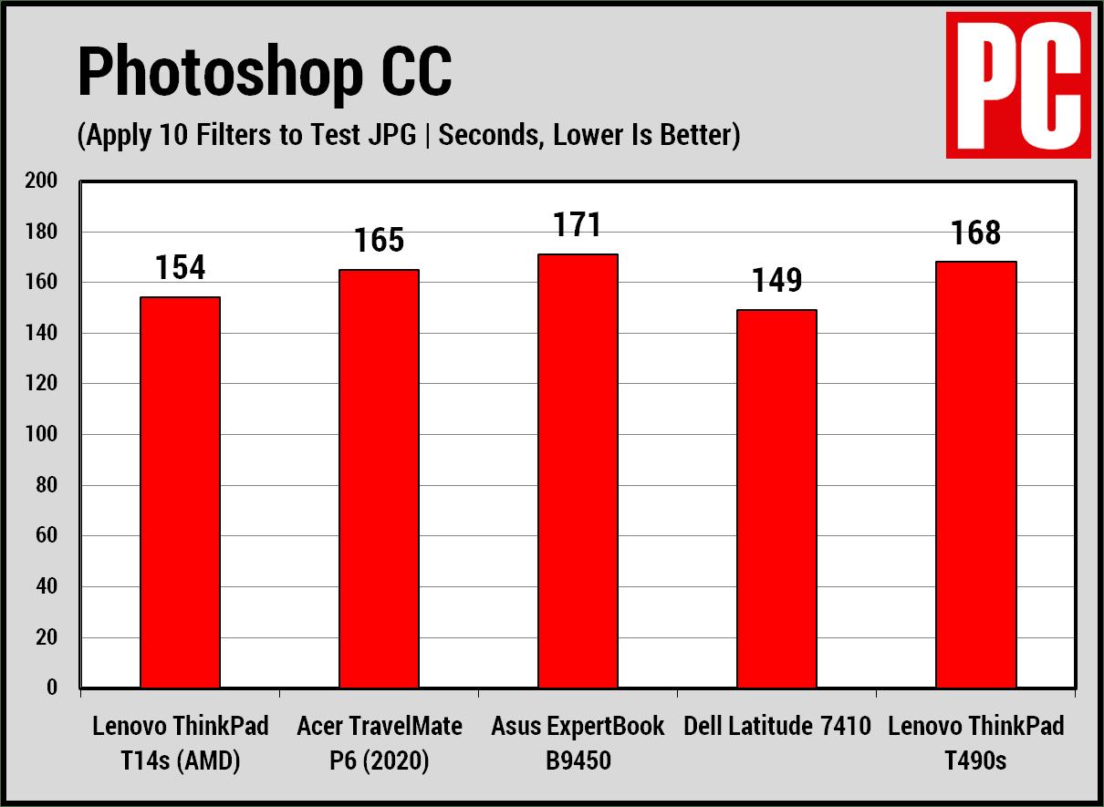 Lenovo ThinkPad T14s (AMD) Photoshop