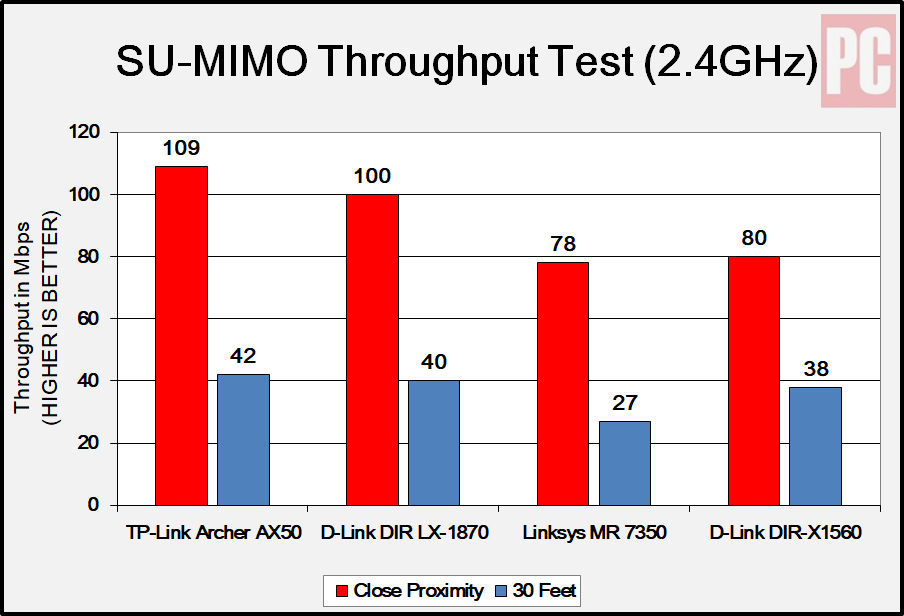 TP-Link Archer AX50 2.4 ghz performance test