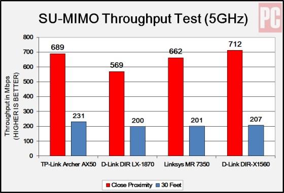 TP-Link Archer AX50 5 GHz performance test