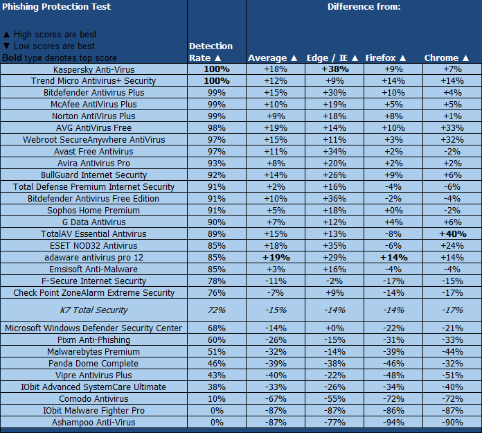 K7 Total Security Phishing Protection Results Chart