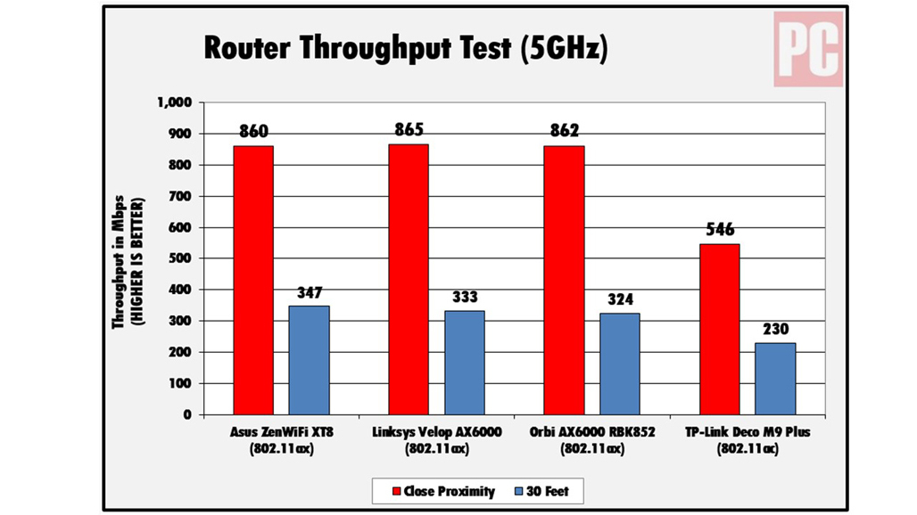 Asus ZenWiFi XT8 router performance results via 5GHz