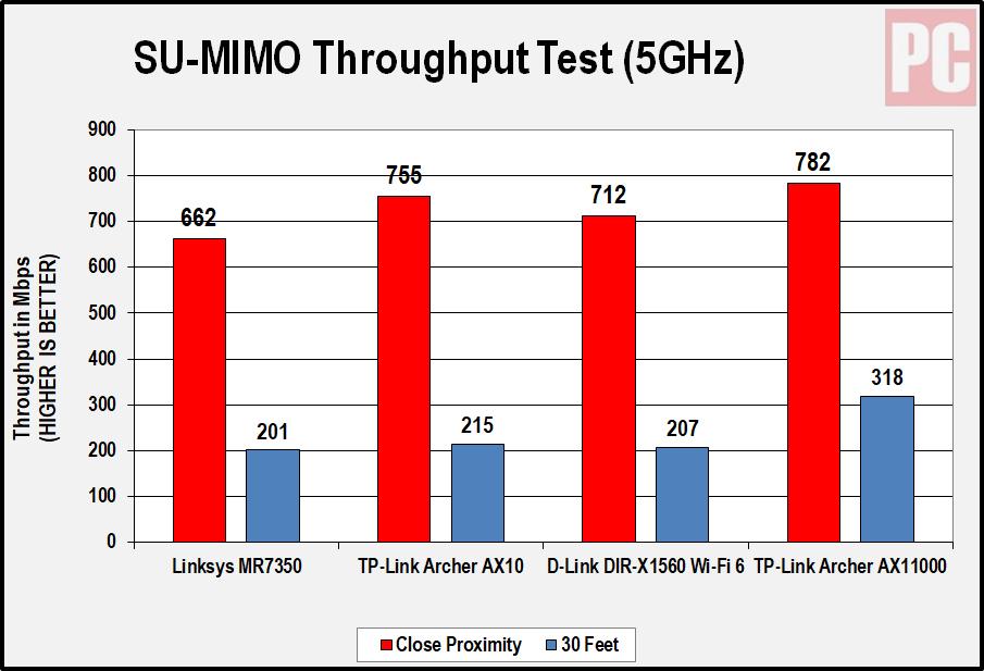 Linksys MR7350 5 ГГц диаграмма
