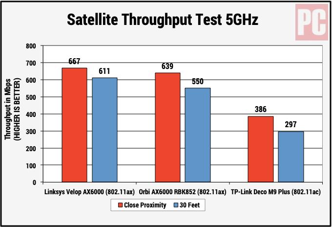 Тест пропускной способности спутников Linksys Velop AX MX10