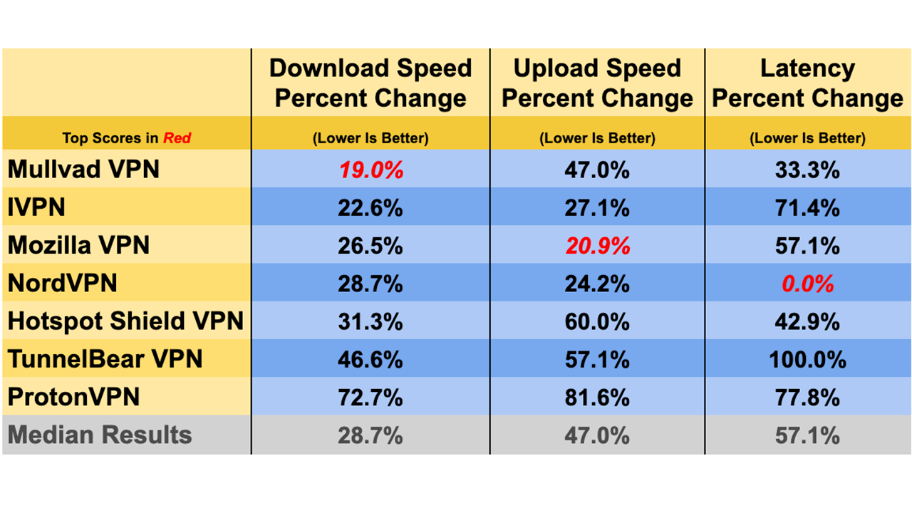 The latest VPN speed test results