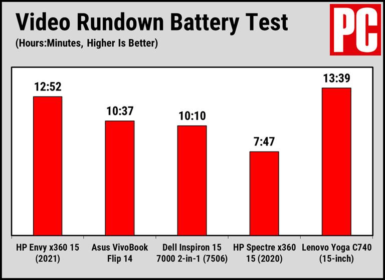 Срок службы батареи HP Envy x360 15 (2021)