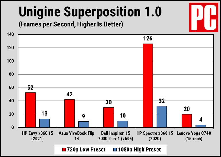 HP Envy x360 15 (2021 г.) Суперпозиция