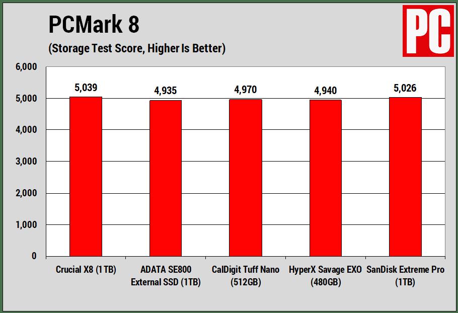 Crucial X8 (PCMark 8)