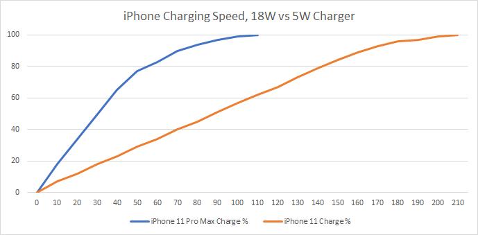 Apple iPhone Charging Speeds