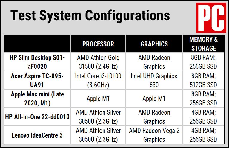 Таблица конфигурации настольного ПК
