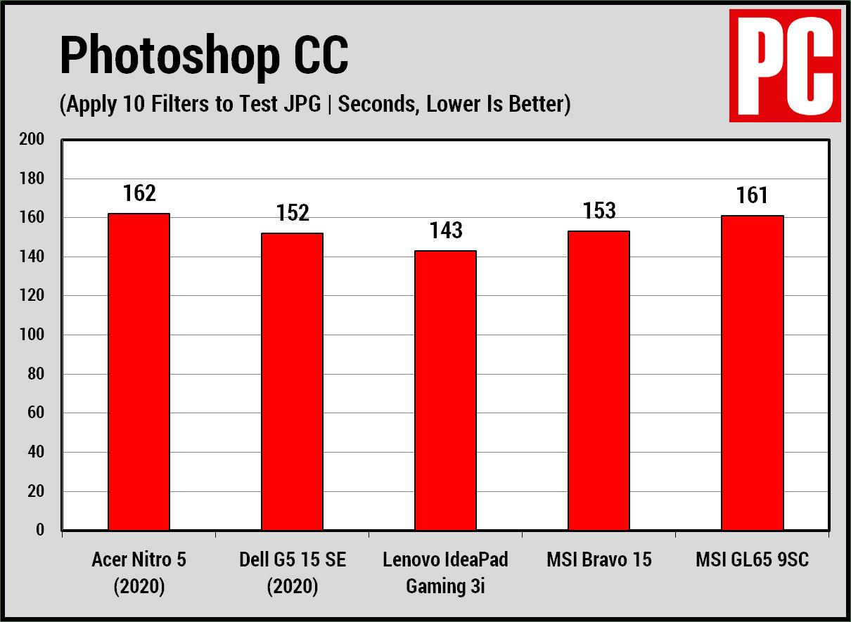 Acer Nitro 5 (2020) Photoshop
