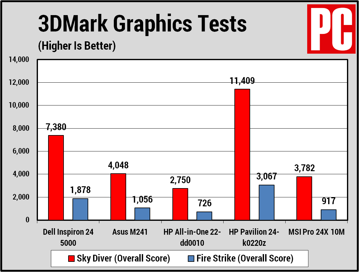 Dell Inspiron 24 5000 AIO 3dmark chart