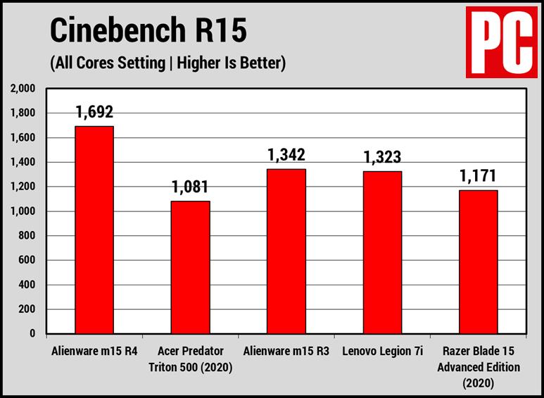 Alienware m15 R4 Cinebench