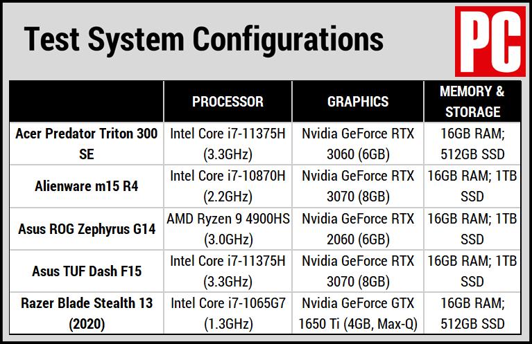 Acer Predator Triton 300 SE comparison chart