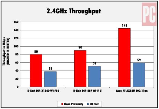Résultats de performance du débit D-Link DIR-X1560 2,4 GHz