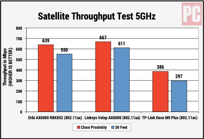 Спутниковый тест Netgear Orbi Wi-Fi 6 System AX6000 (RBK852)