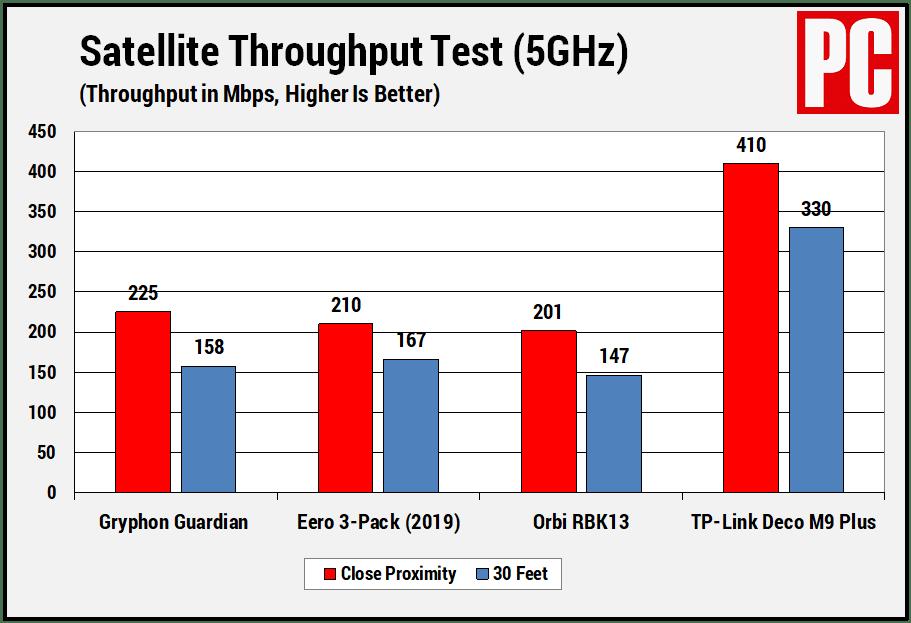 Gryphon Guardian (Тест пропускной способности спутников)