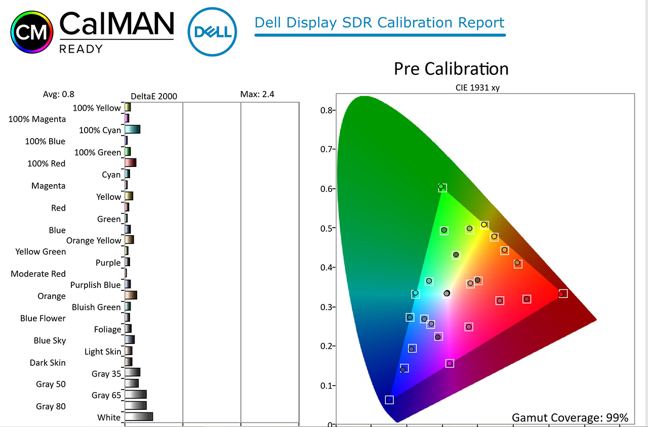 Dell UltraSharp 27 4K PremierColor (UP2720Q), предварительная калибровка sRGB