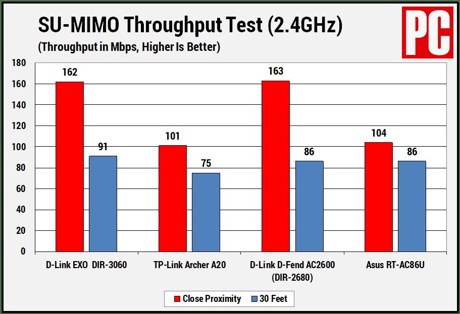 Результаты теста пропускной способности D-Link EXO AC3000 SU-MIMO на частоте 2,4 ГГц