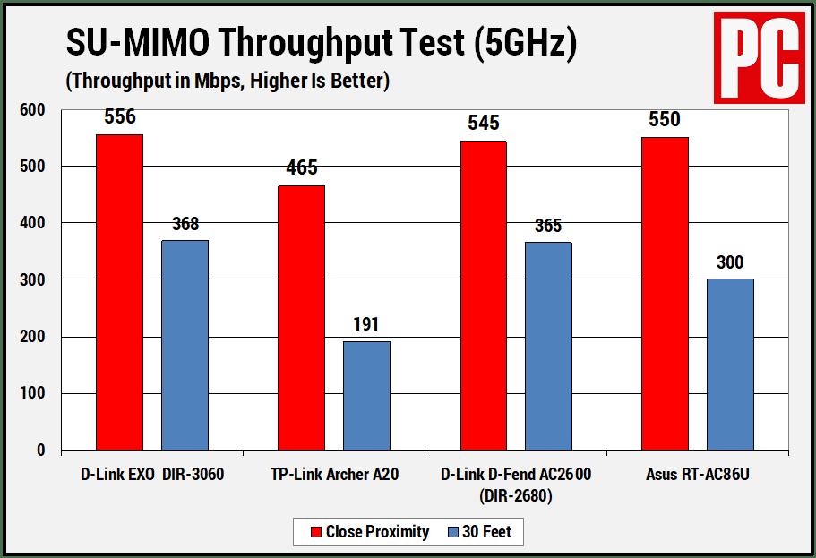 Результаты теста пропускной способности D-Link EXO AC3000 SU-MIMO на частоте 5 ГГц