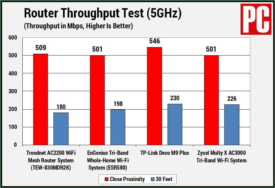 Trendnet TEW-830 (узел маршрутизатора)