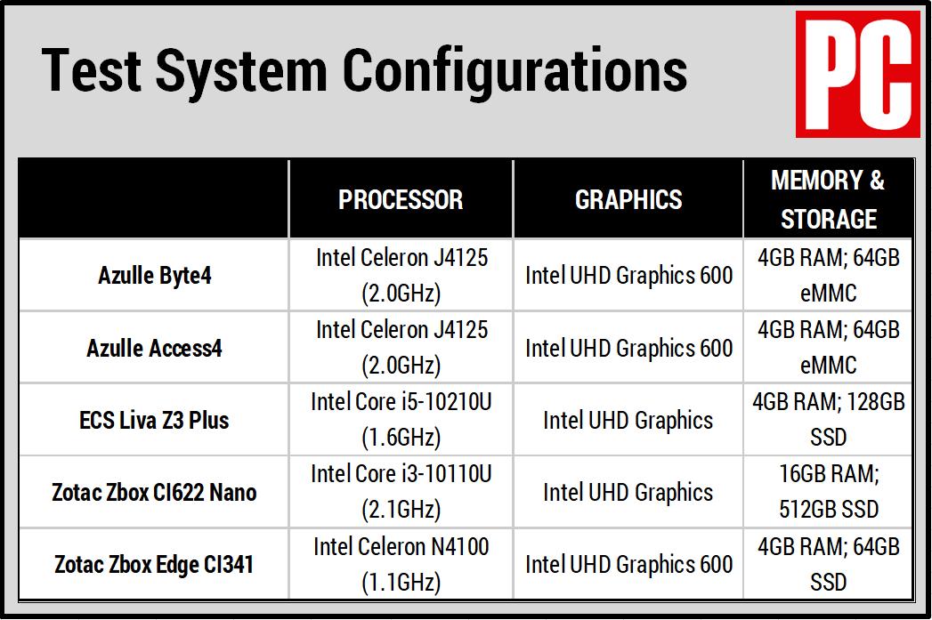 Таблица сравнения Azulle Byte4