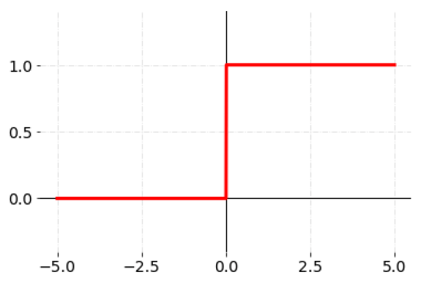 Curve for Binary Step Activation Function