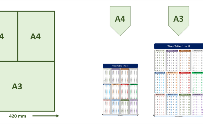 w// Practice option; Darary Design A3//A4 Laminated Times Tables 1 to 12 Math
