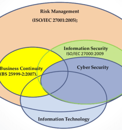 it security architecture diagram [ 1120 x 762 Pixel ]