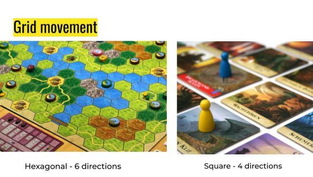 Area gerak grid movement