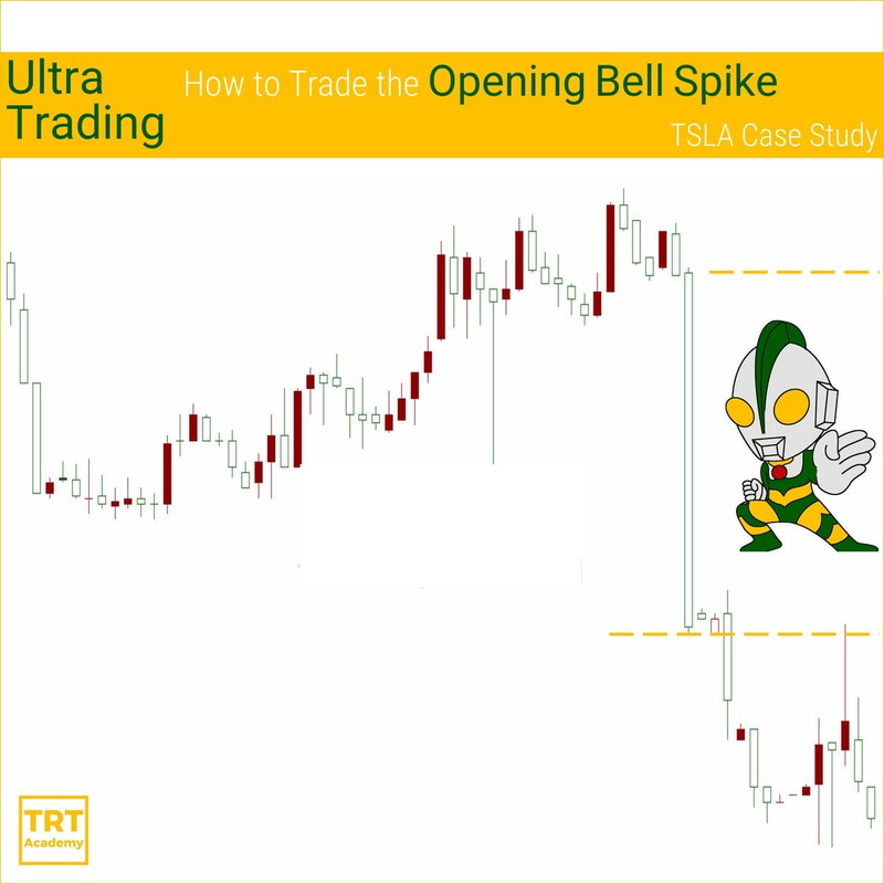Free eLearning – 2020 Feb – Ultra Trading – How to Trade the Opening Bell Spike – TSLA Case Study