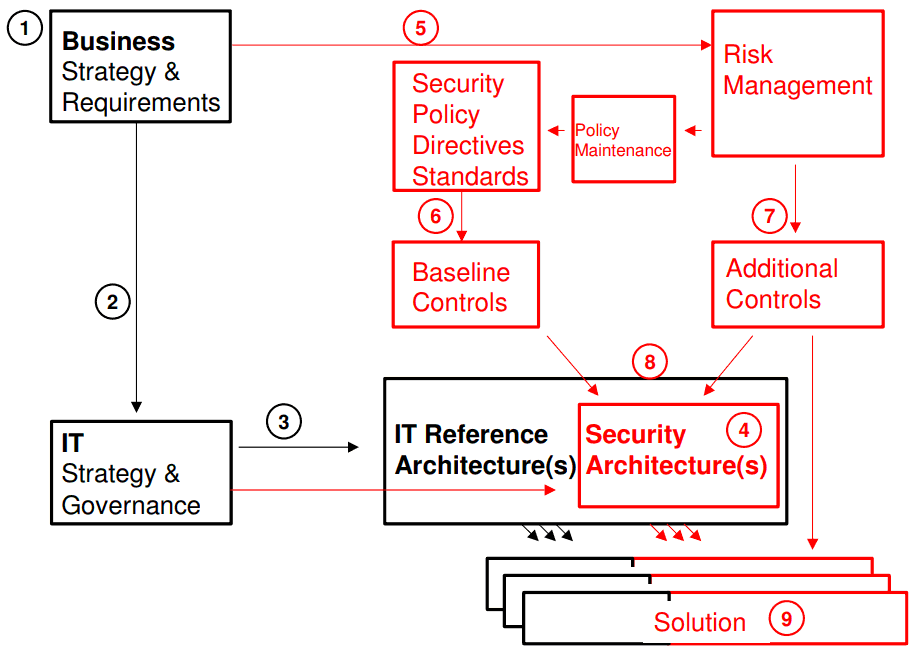 Enterprise Security Architecture Resources