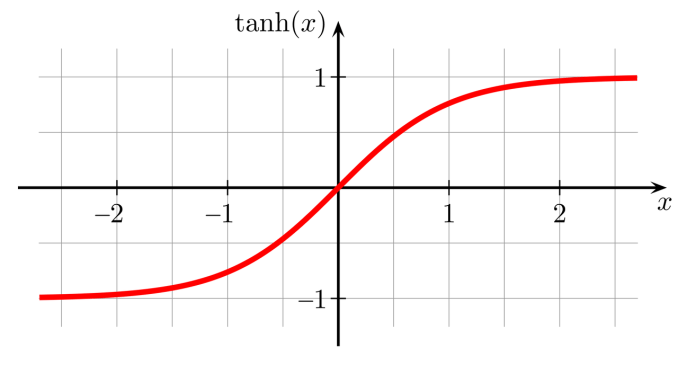 Curve for Tangent Hyperbolic Activation Function