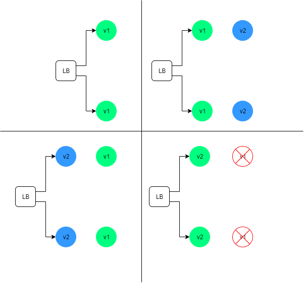 Blue/Green Deployment Strategy