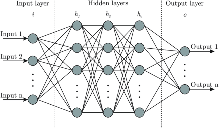 Architecture of Artificial Neural Network