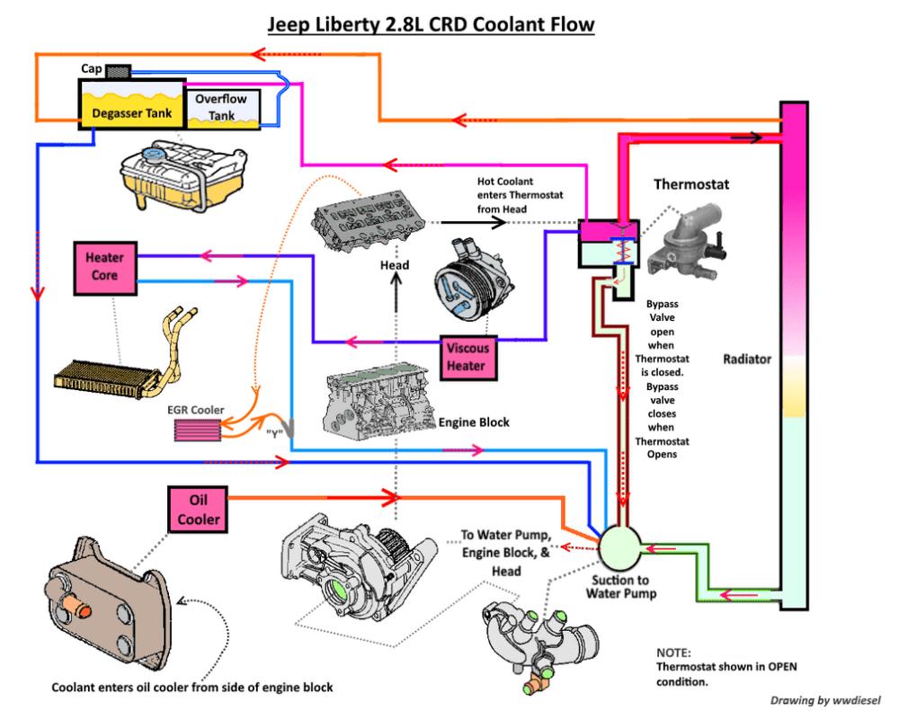 medium resolution of jeep 4 0l engine coolant flow diagram wiring diagram mega jeep engine cooling diagram
