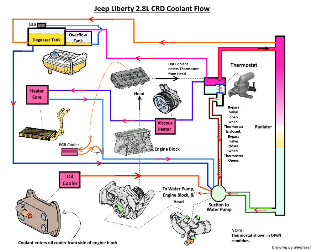 hight resolution of jeep 4 0l engine coolant flow diagram wiring diagram mega jeep engine cooling diagram