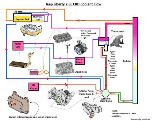 small resolution of jeep 4 0l engine coolant flow diagram wiring diagram mega jeep engine cooling diagram