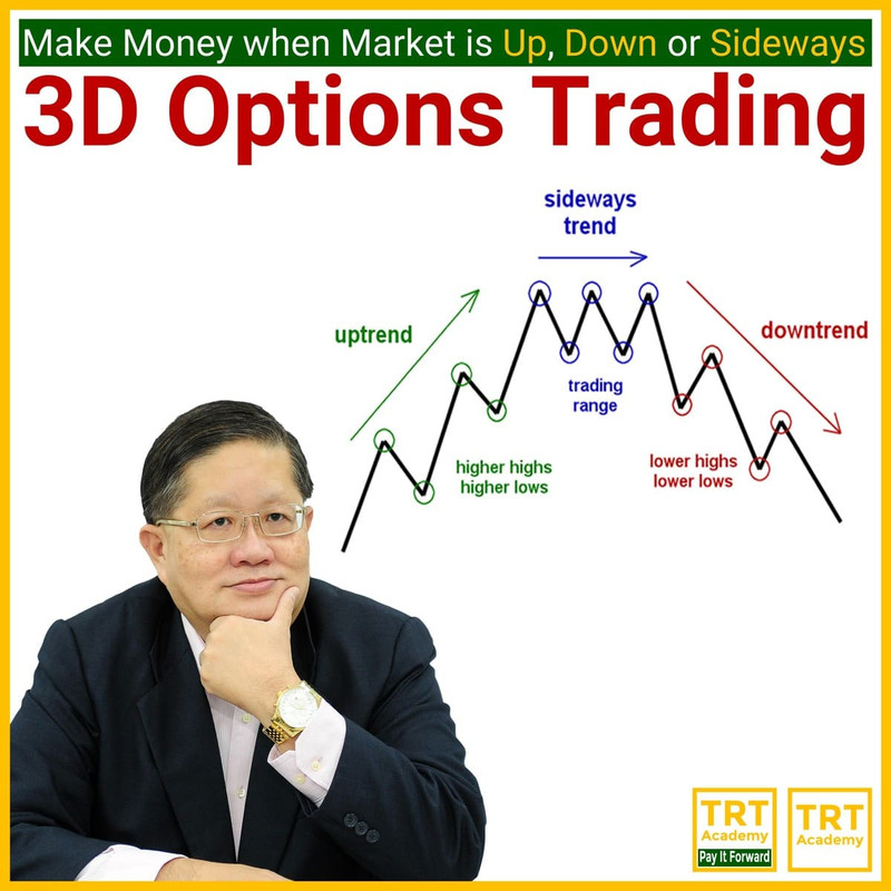 Yes! Send Me the Video – 3D Options Trading