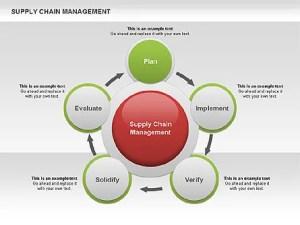 Supply Chain Management Diagram  Presentation Template