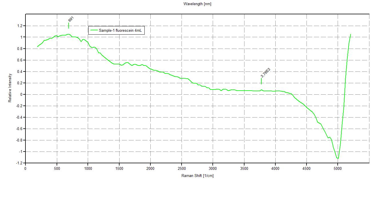 Public Lab: accuracy test for version 2.5 Plab spectrometer