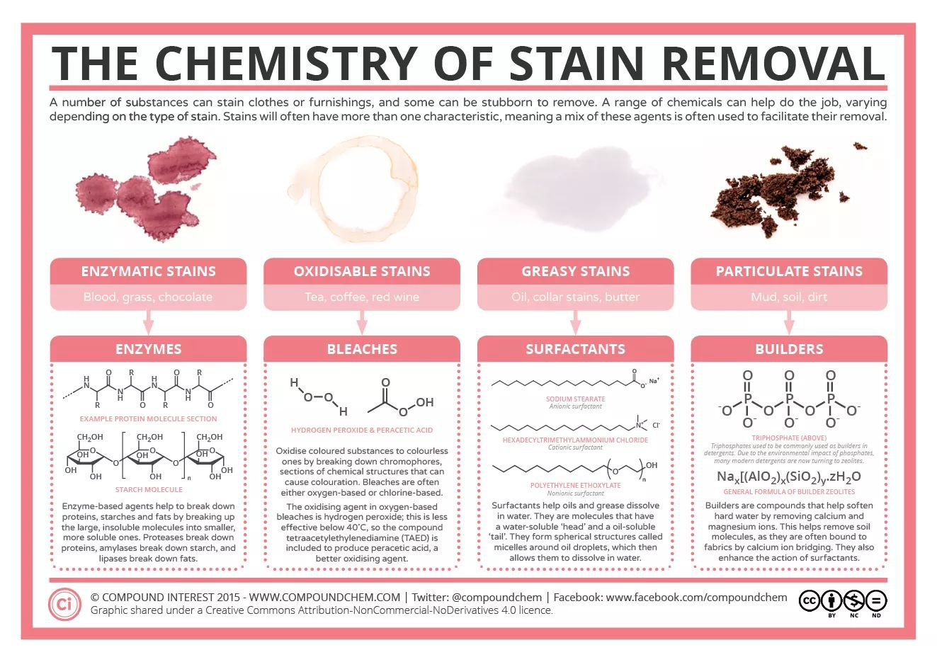 The Chemistry Of Stain Removal Coolguides