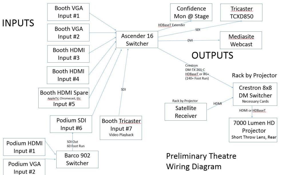 medium resolution of preliminary theatre wiring diagram any input is appreciatedhdmi matrix wiring diagram 11