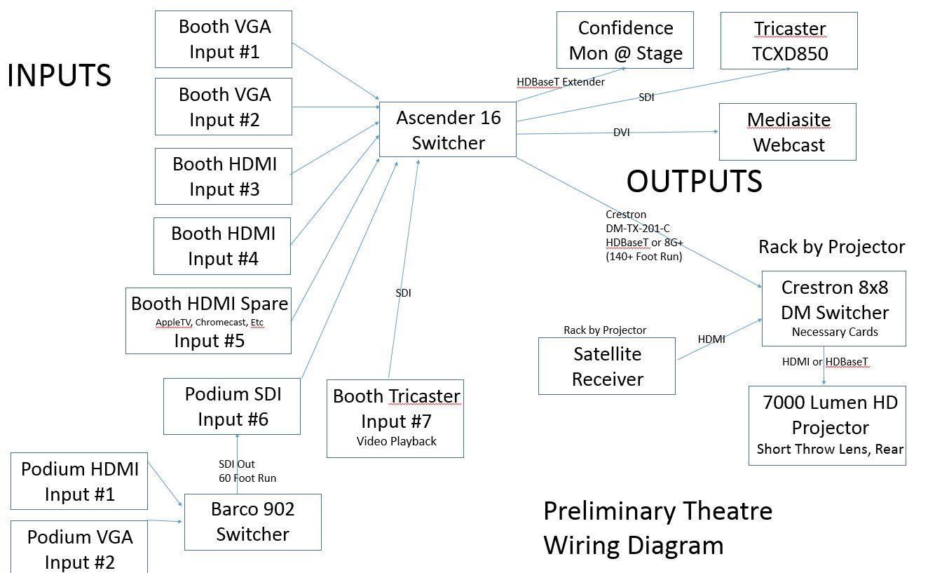 hight resolution of preliminary theatre wiring diagram any input is appreciatedhdmi matrix wiring diagram 11